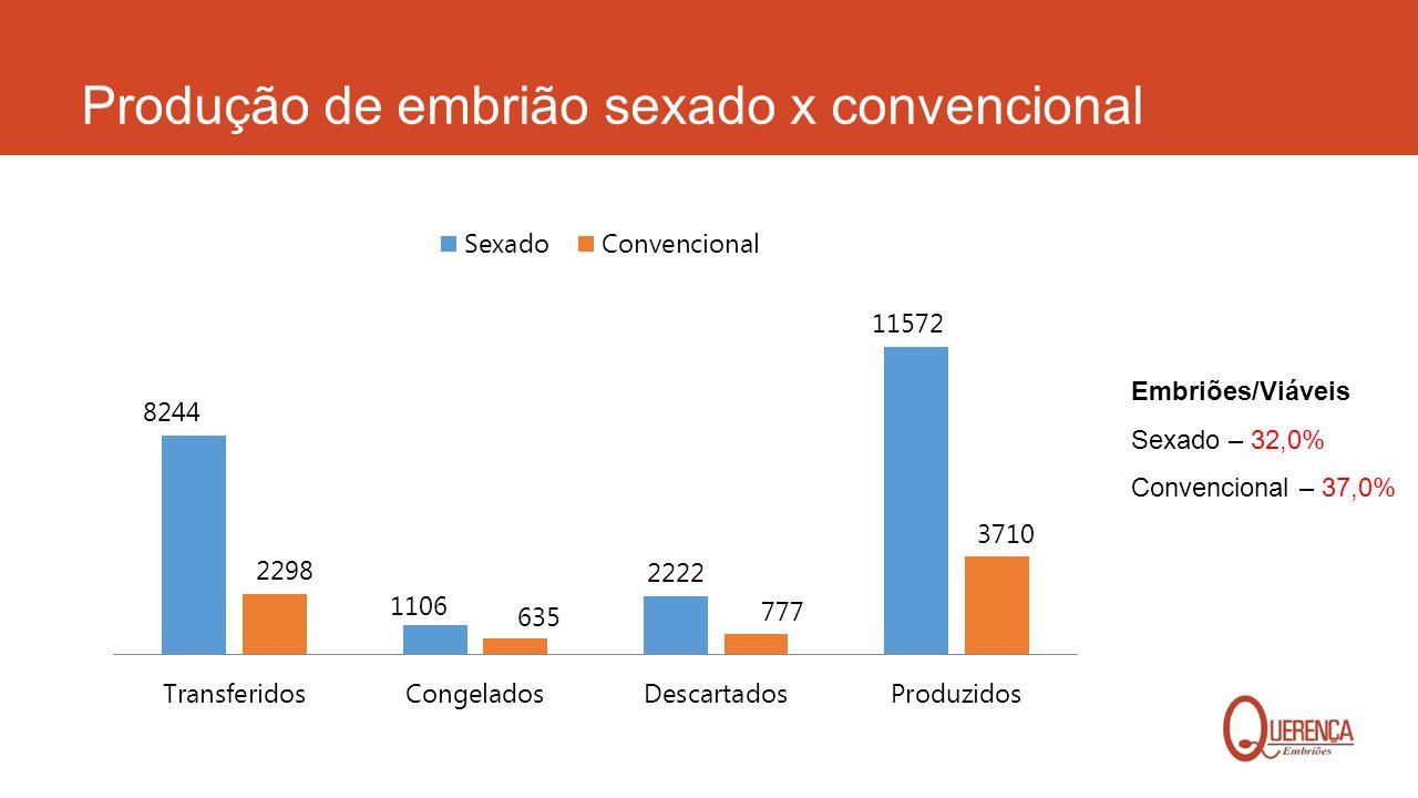 Produção de embrião sexado x convencional Embriões/Viáveis Sexado – 32,0% Convencional – 37,0%