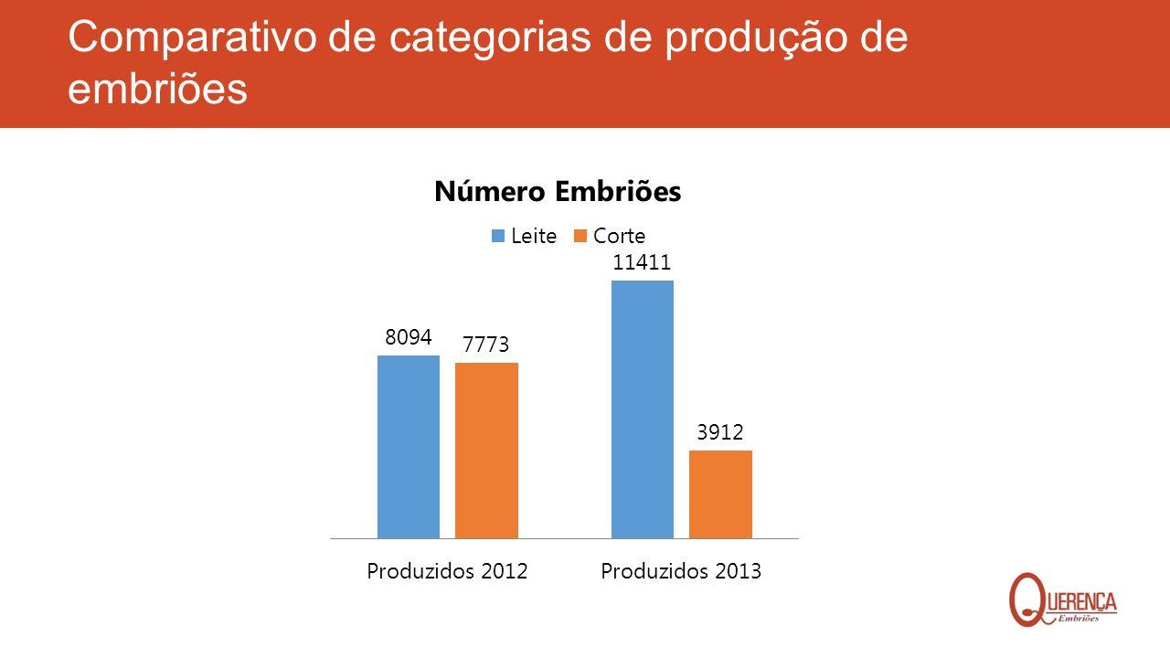 Comparativo de categorias de produção de embriões Número Embriões