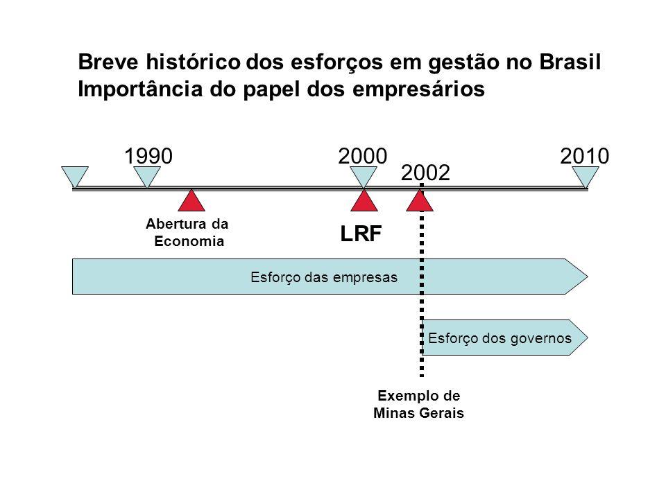 199020002010 Abertura da Economia LRF Esforço das empresas Esforço dos governos Exemplo de Minas Gerais 2002 Breve histórico dos esforços em gestão no