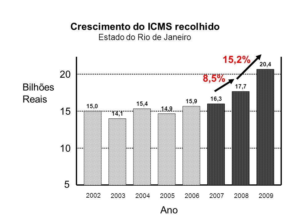 5 10 15 20 2002 2003200420052006200720082009 Bilhões Reais Ano Crescimento do ICMS recolhido Estado do Rio de Janeiro 15,0 14,1 15,4 14,9 15,9 16,3 17