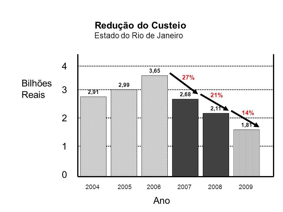 4 200420052006200720082009 Bilhões Reais Ano Redução do Custeio Estado do Rio de Janeiro 2,91 2,99 3,65 2,68 2,11 1,81 27% 3 2 1 0 21% 14%