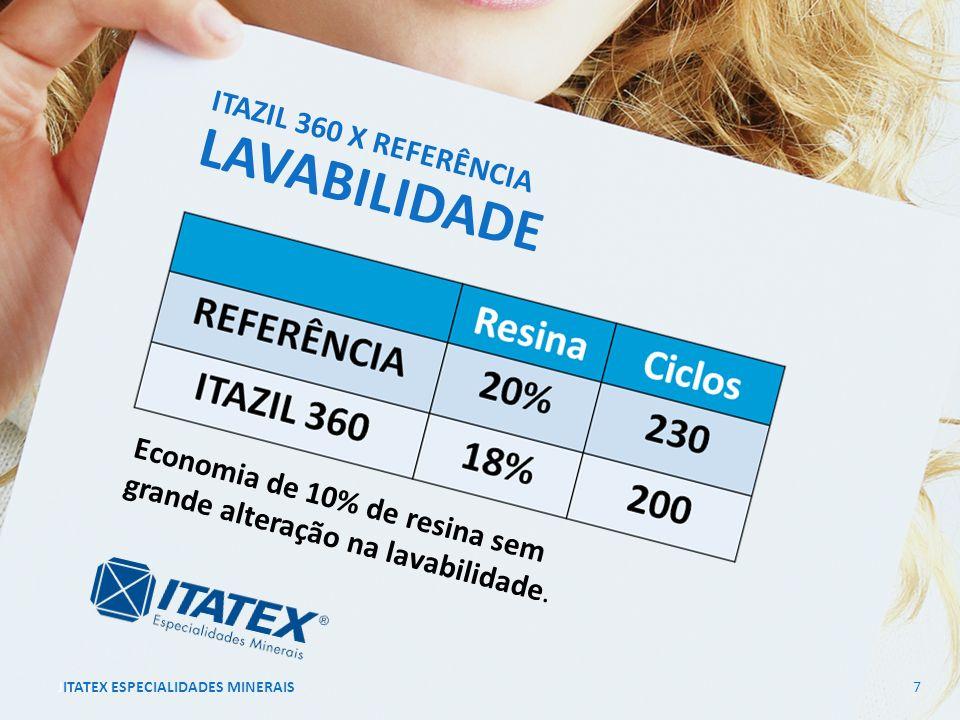 17/Maio/2011ITATEX ESPECIALIDADES MINERAIS8 ITAZIL 360 Um pigmento inovador como extensor de Titânio para látex