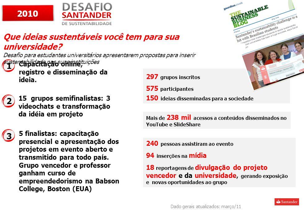 Capacitação online, registro e disseminação da ideia. 297 grupos inscritos 575 participantes 150 ideias disseminadas para a sociedade 15 grupos semifi