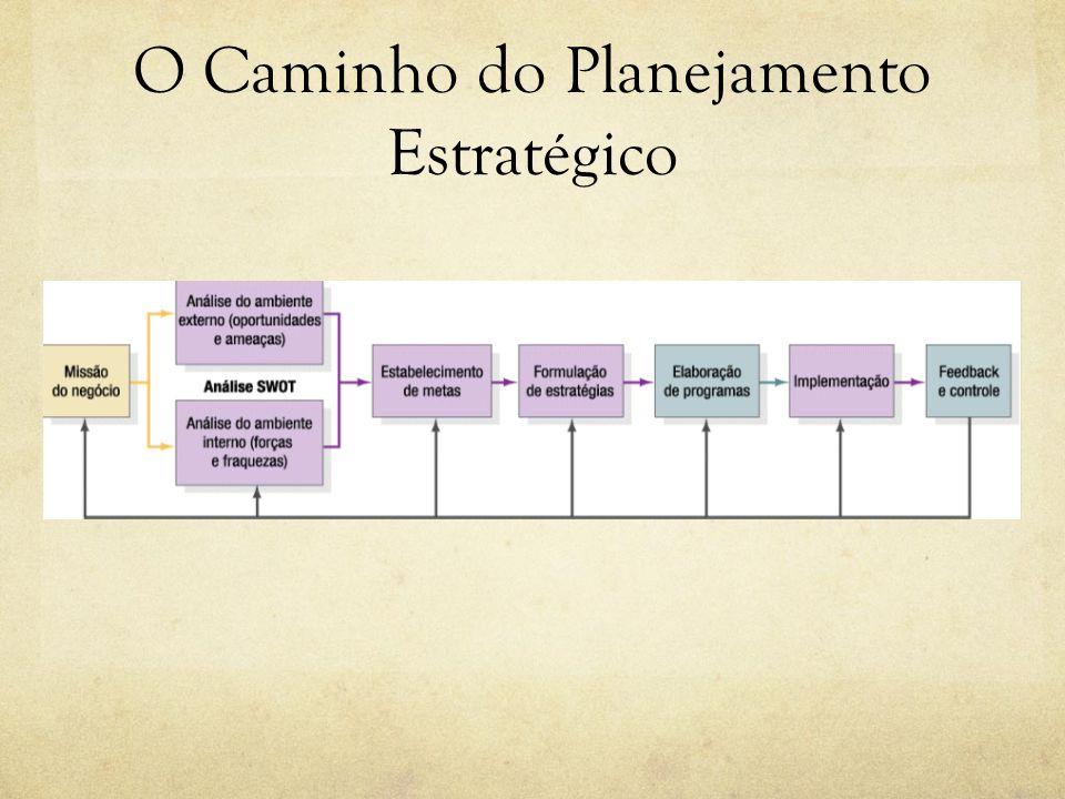 O Caminho do Planejamento Estratégico