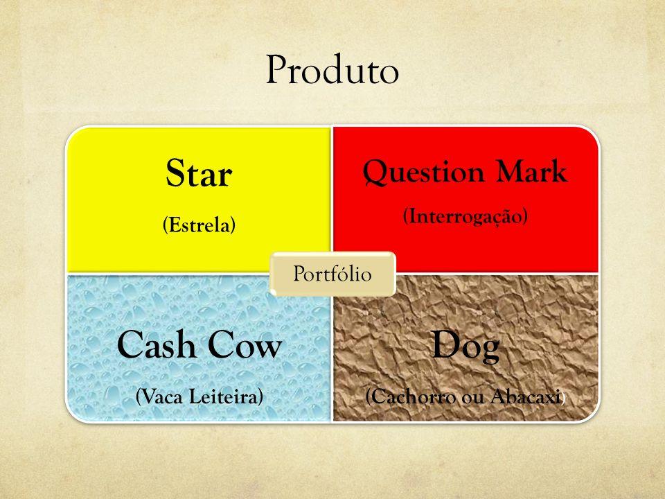 Produto Star (Estrela) Question Mark (Interrogação) Cash Cow (Vaca Leiteira) Dog (Cachorro ou Abacaxi ) Portfólio