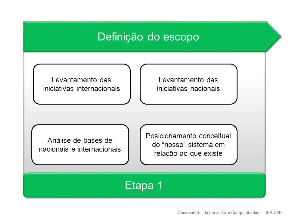 Definição do escopo Levantamento das iniciativas internacionais Etapa 1 Levantamento das iniciativas nacionais Análise de bases de nacionais e internacionais Posicionamento conceitual do nosso sistema em relação ao que existe Observatório da Inovação e Competitividade - IEA/USP