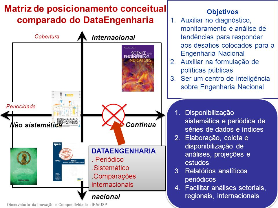 Matriz de posicionamento conceitual comparado do DataEngenharia Internacional nacional Contínua Não sistemática DATAENGENHARIA.