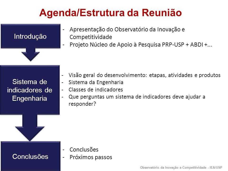 Introdução -Apresentação do Observatório da Inovação e Competitividade -Projeto Núcleo de Apoio à Pesquisa PRP-USP + ABDI +...