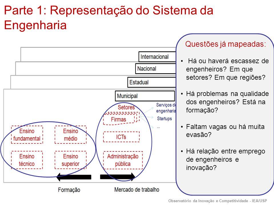 Questões já mapeadas: Há ou haverá escassez de engenheiros.