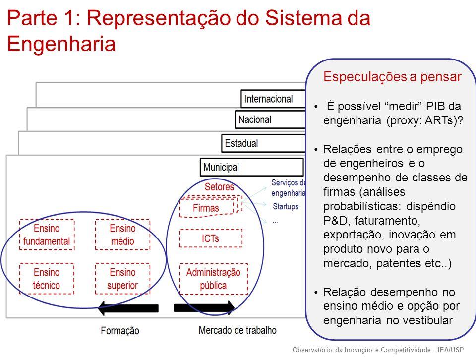 Especulações a pensar É possível medir PIB da engenharia (proxy: ARTs).