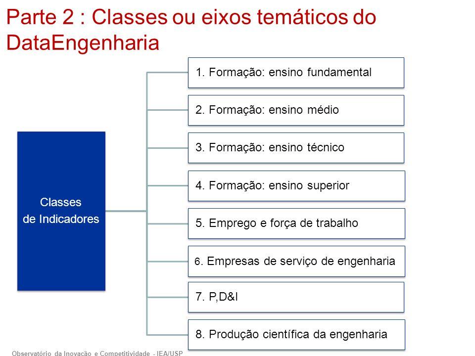 Classes de Indicadores 1.Formação: ensino fundamental 2.