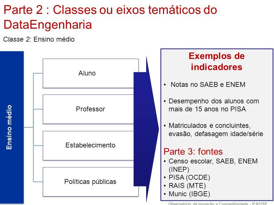 Ensino médio Aluno Professor Estabelecimento Políticas públicas Exemplos de indicadores Notas no SAEB e ENEM Desempenho dos alunos com mais de 15 anos no PISA Matriculados e concluintes, evasão, defasagem idade/série Parte 3: fontes Censo escolar, SAEB, ENEM (INEP) PISA (OCDE) RAIS (MTE) Munic (IBGE) Classe 2: Ensino médio Parte 2 : Classes ou eixos temáticos do DataEngenharia Observatório da Inovação e Competitividade - IEA/USP