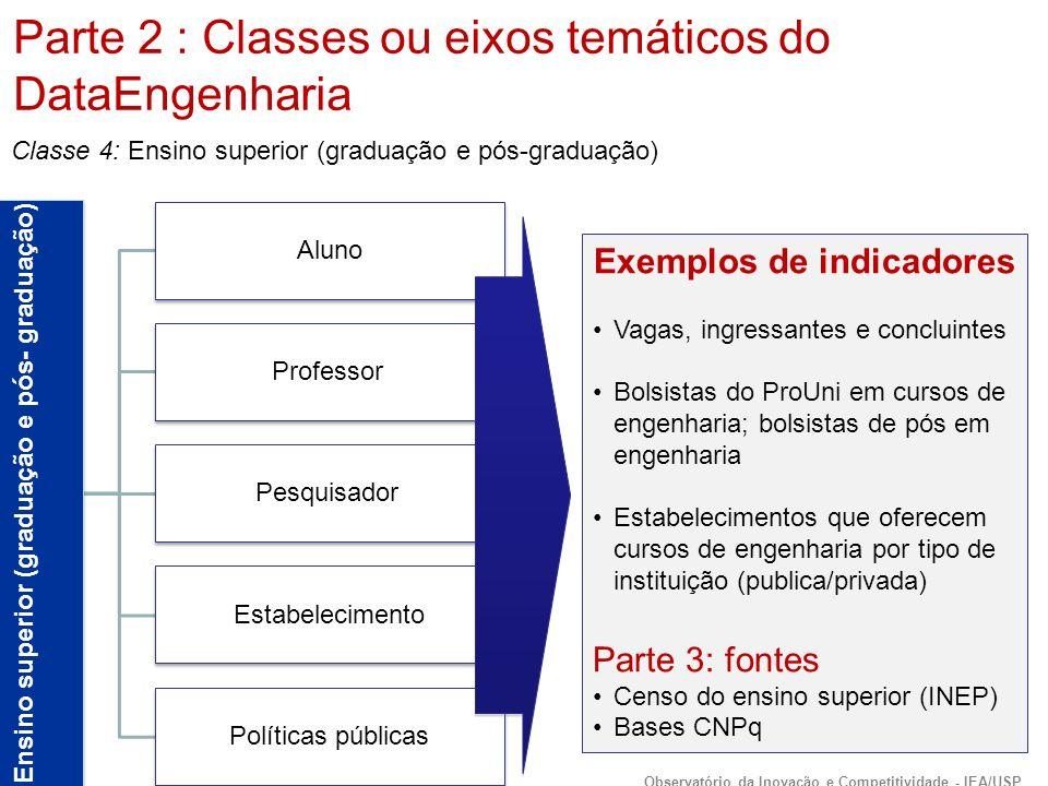 Ensino superior (graduação e pós- graduação) Aluno Professor Pesquisador Estabelecimento Políticas públicas Exemplos de indicadores Vagas, ingressantes e concluintes Bolsistas do ProUni em cursos de engenharia; bolsistas de pós em engenharia Estabelecimentos que oferecem cursos de engenharia por tipo de instituição (publica/privada) Parte 3: fontes Censo do ensino superior (INEP) Bases CNPq Classe 4: Ensino superior (graduação e pós-graduação) Parte 2 : Classes ou eixos temáticos do DataEngenharia Observatório da Inovação e Competitividade - IEA/USP
