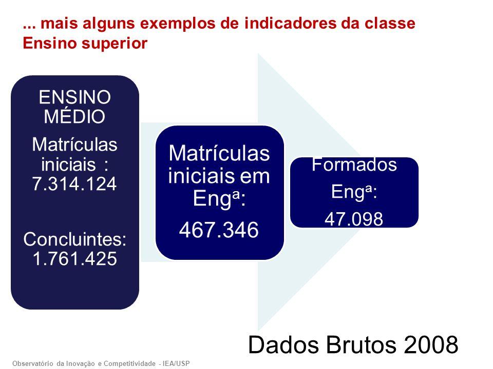 Dados Brutos 2008 ENSINO MÉDIO Matrículas iniciais : 7.314.124 Concluintes: 1.761.425 Matrículas iniciais em Eng a : 467.346 Formados Eng a : 47.098...