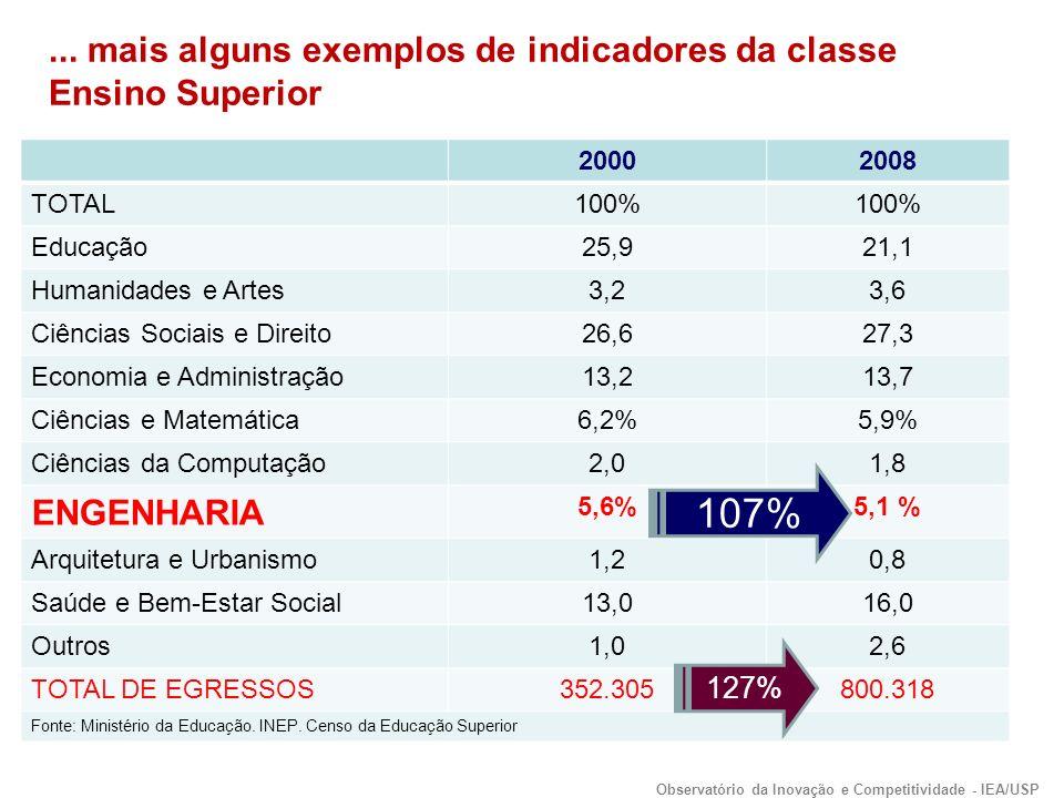 20002008 TOTAL100% Educação25,921,1 Humanidades e Artes3,23,6 Ciências Sociais e Direito26,627,3 Economia e Administração13,213,7 Ciências e Matemática6,2%5,9% Ciências da Computação2,01,8 ENGENHARIA 5,6%5,1 % Arquitetura e Urbanismo1,20,8 Saúde e Bem-Estar Social13,016,0 Outros1,02,6 TOTAL DE EGRESSOS352.305800.318 Fonte: Ministério da Educação.