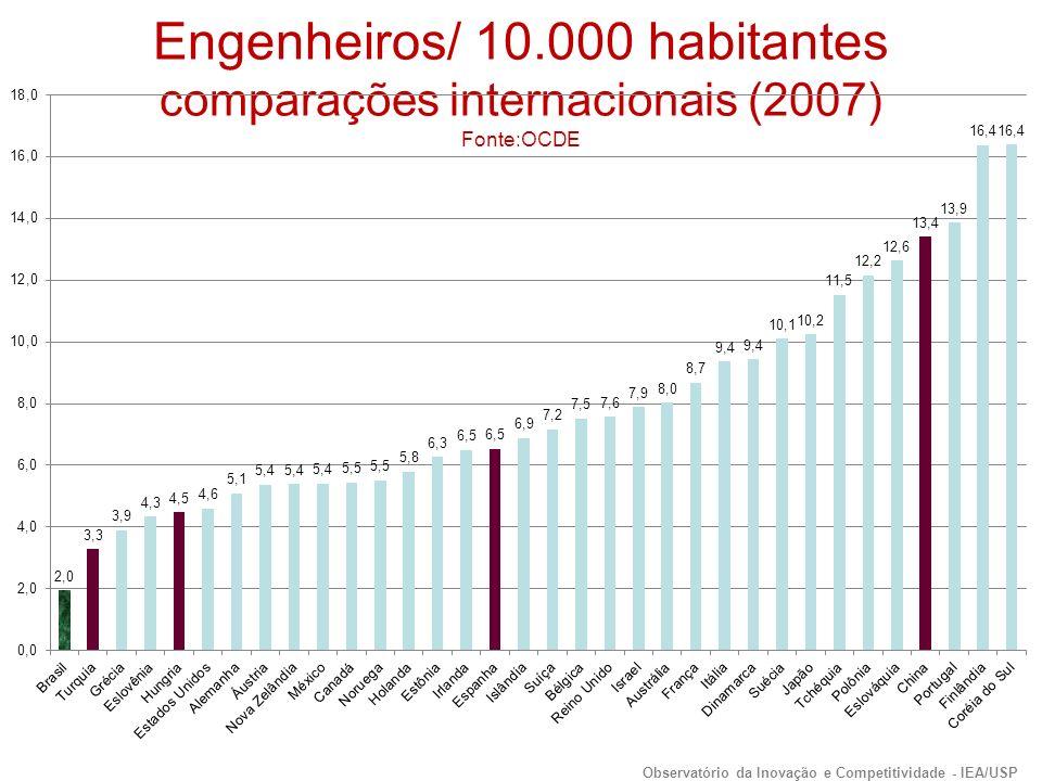 Engenheiros/ 10.000 habitantes comparações internacionais (2007) Fonte:OCDE Observatório da Inovação e Competitividade - IEA/USP