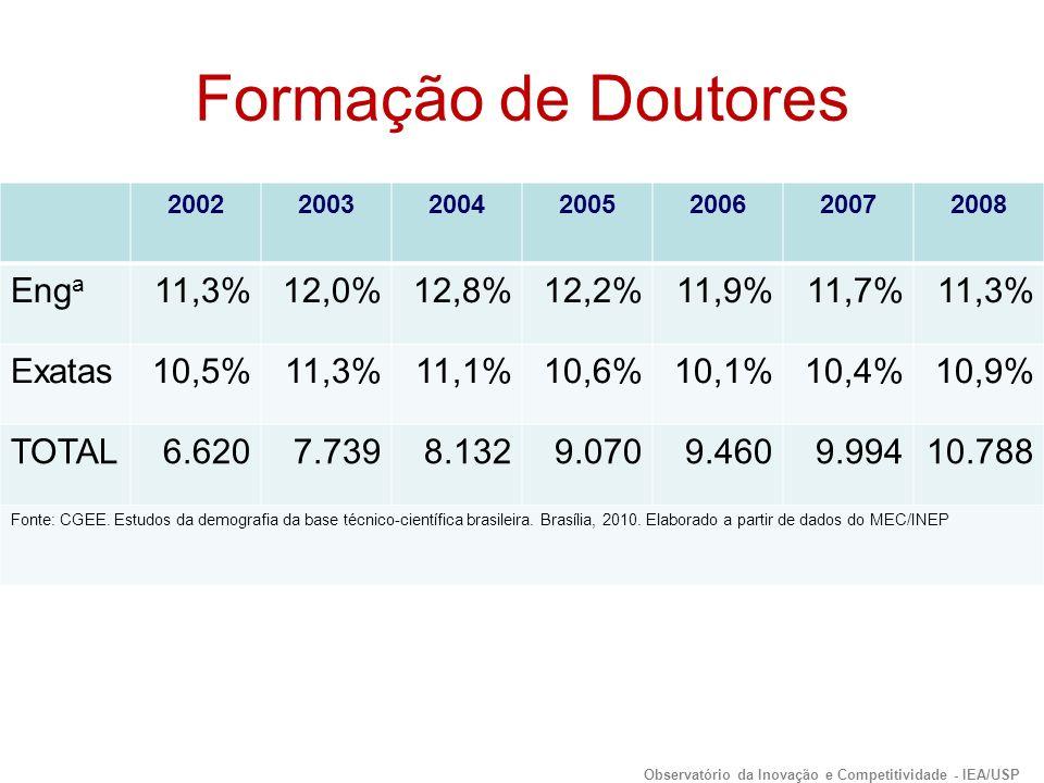 Formação de Doutores 2002200320042005200620072008 Eng a 11,3%12,0%12,8%12,2%11,9%11,7%11,3% Exatas10,5%11,3%11,1%10,6%10,1%10,4%10,9% TOTAL6.6207.7398.1329.0709.4609.99410.788 Fonte: CGEE.