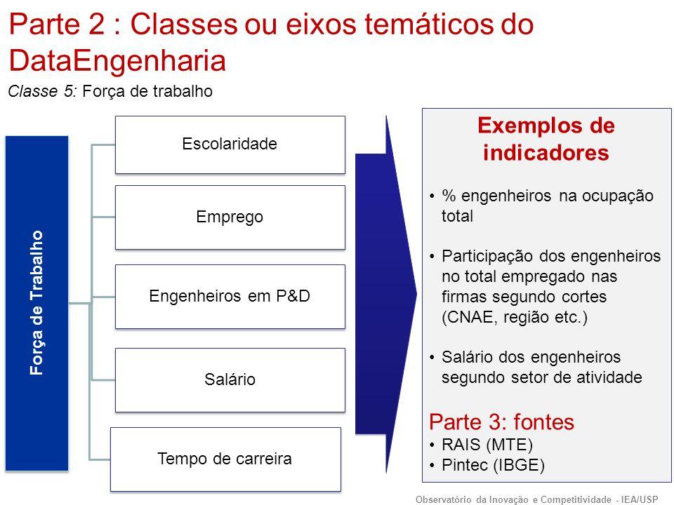 Força de Trabalho Escolaridade Emprego Engenheiros em P&D Salário Tempo de carreira Exemplos de indicadores % engenheiros na ocupação total Participação dos engenheiros no total empregado nas firmas segundo cortes (CNAE, região etc.) Salário dos engenheiros segundo setor de atividade Parte 3: fontes RAIS (MTE) Pintec (IBGE) Classe 5: Força de trabalho Parte 2 : Classes ou eixos temáticos do DataEngenharia Observatório da Inovação e Competitividade - IEA/USP