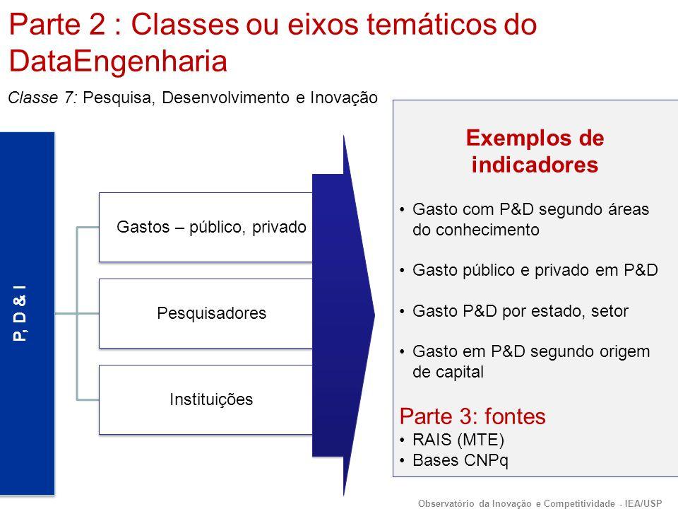 P, D & I Gastos – público, privado Pesquisadores Instituições Exemplos de indicadores Gasto com P&D segundo áreas do conhecimento Gasto público e privado em P&D Gasto P&D por estado, setor Gasto em P&D segundo origem de capital Parte 3: fontes RAIS (MTE) Bases CNPq Classe 7: Pesquisa, Desenvolvimento e Inovação Parte 2 : Classes ou eixos temáticos do DataEngenharia Observatório da Inovação e Competitividade - IEA/USP