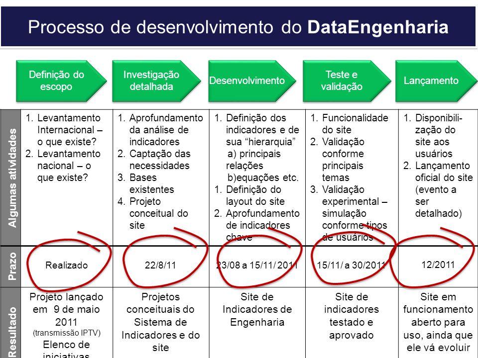Processo de desenvolvimento do DataEngenharia Definição do escopo Investigação detalhada Desenvolvimento Teste e validação Lançamento Algumas atividades 1.Levantamento Internacional – o que existe.