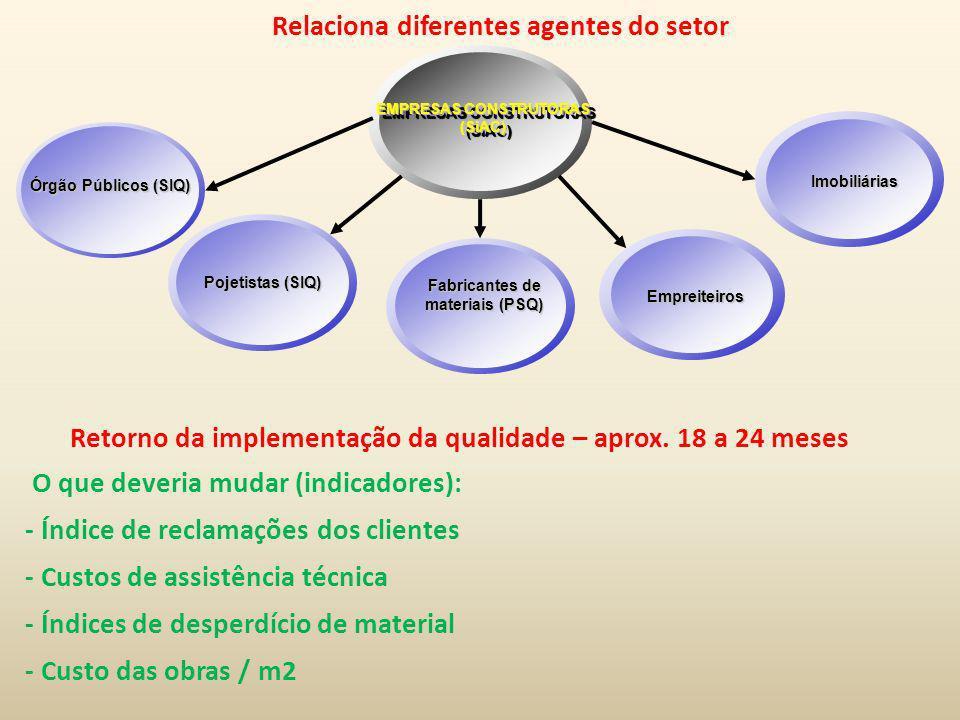 EMPRESAS CONSTRUTORAS (SiAC) Fabricantes de materiais (PSQ) Empreiteiros Órgão Públicos (SIQ) Pojetistas (SIQ) Imobiliárias Relaciona diferentes agent