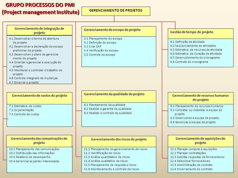 4.1 Desenvolver o termo de abertura do projeto 4.2 Desenvolver a declaração do escopo preliminar do projeto 4.3 Desenvolver o plano de gerencia- mento