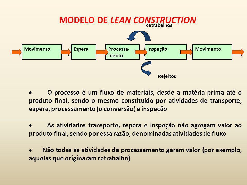 MovimentoEsperaProcessa- mento InspeçãoMovimento Retrabalhos Rejeitos MODELO DE LEAN CONSTRUCTION O processo é um fluxo de materiais, desde a matéria