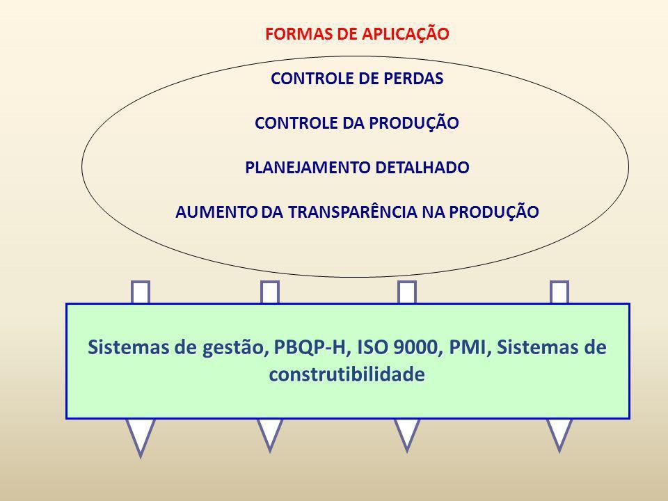 FORMAS DE APLICAÇÃO CONTROLE DE PERDAS CONTROLE DA PRODUÇÃO PLANEJAMENTO DETALHADO AUMENTO DA TRANSPARÊNCIA NA PRODUÇÃO Sistemas de gestão, PBQP-H, IS