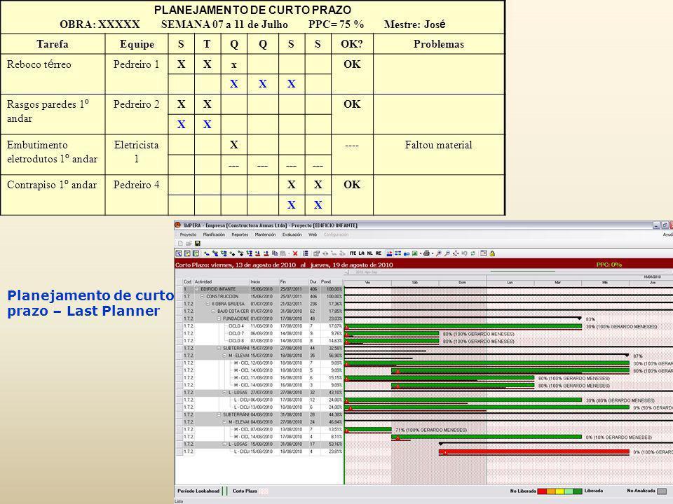 Planejamento de curto prazo – Last Planner PLANEJAMENTO DE CURTO PRAZO OBRA: XXXXX SEMANA 07 a 11 de Julho PPC= 75 % Mestre: Jos é TarefaEquipeSTQQSSO