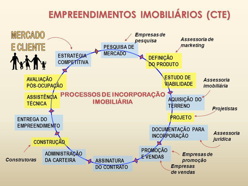 EMPREENDIMENTOS IMOBILIÁRIOS (CTE) ESTRATÉGIA COMPETITIVA PESQUISA DE MERCADO ESTUDO DE VIABILIDADE PROJETO DOCUMENTAÇÃO PARA INCORPORAÇÃO PROMOÇÃO E
