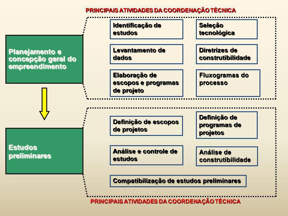 Estudos preliminares Planejamento e concepção geral do empreendimento Seleção tecnológica Identificação de estudos PRINCIPAIS ATIVIDADES DA COORDENAÇÃ
