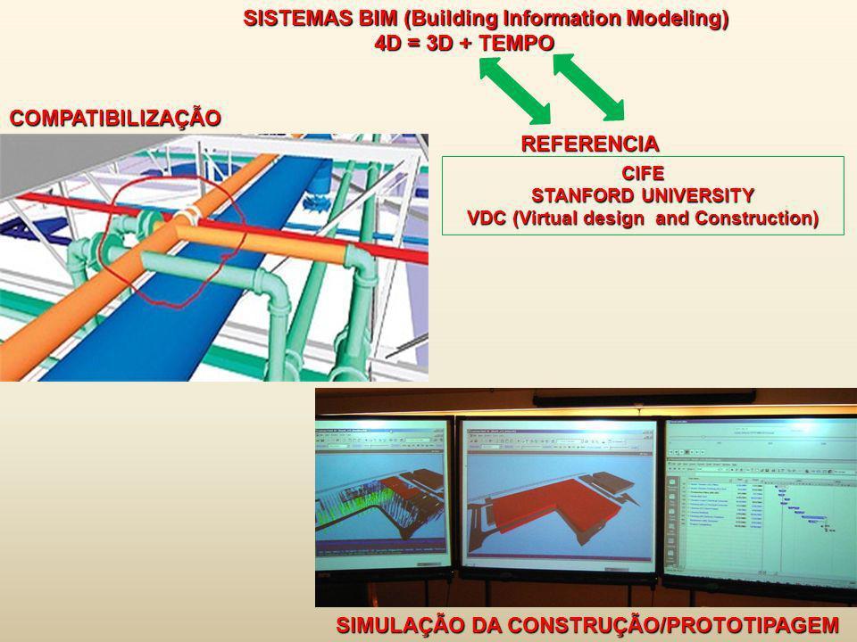 SISTEMAS BIM (Building Information Modeling) 4D = 3D + TEMPO 4D = 3D + TEMPOCOMPATIBILIZAÇÃO SIMULAÇÃO DA CONSTRUÇÃO/PROTOTIPAGEM CIFE STANFORD UNIVER