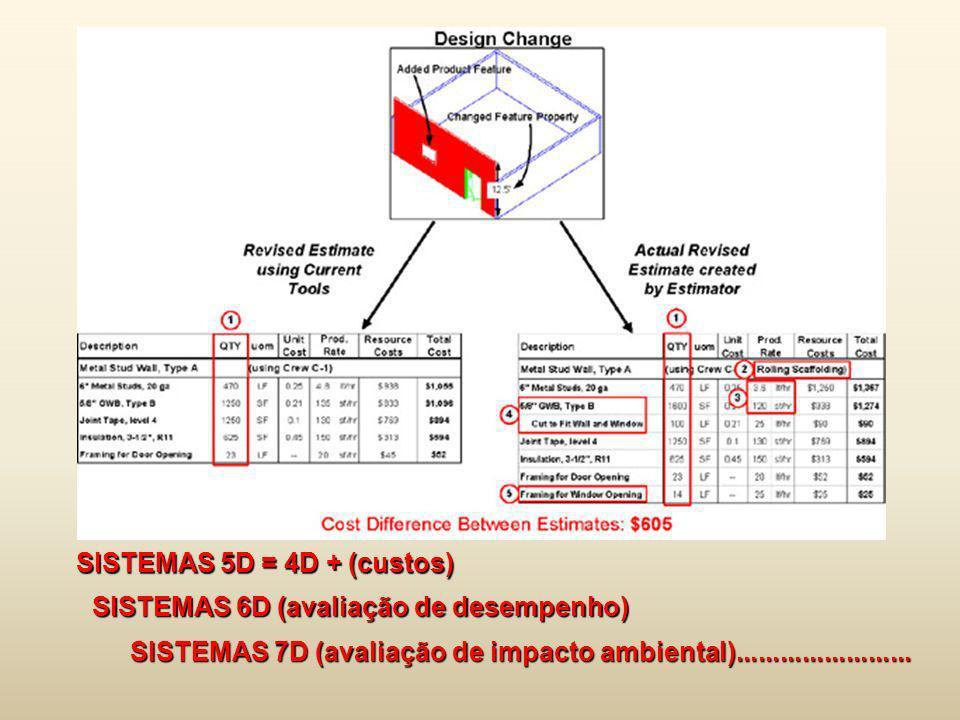 SISTEMAS 5D = 4D + (custos) SISTEMAS 6D (avaliação de desempenho) SISTEMAS 7D (avaliação de impacto ambiental)........................
