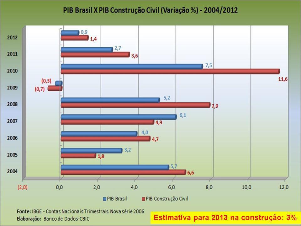 Estimativa para 2013 na construção: 3%