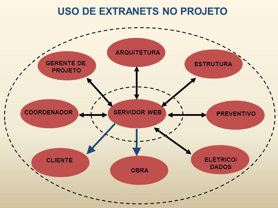 USO DE EXTRANETS NO PROJETO SERVIDOR WEB GERENTE DE PROJETO COORDENADOR ARQUITETURA ESTRUTURA PREVENTIVO ELÉTRICO/ DADOS OBRA CLIENTE
