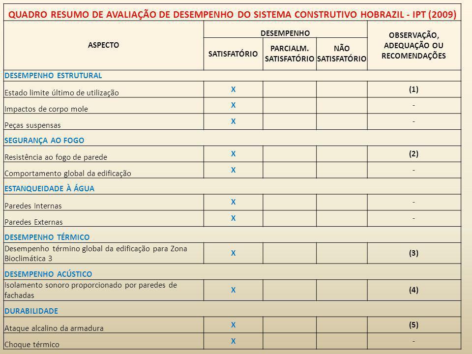 QUADRO RESUMO DE AVALIAÇÃO DE DESEMPENHO DO SISTEMA CONSTRUTIVO HOBRAZIL - IPT (2009) ASPECTO DESEMPENHO OBSERVAÇÃO, ADEQUAÇÃO OU RECOMENDAÇÕES SATISF