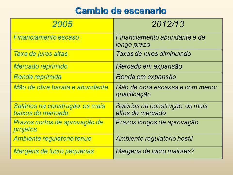 20052012/13 Financiamento escasoFinanciamento abundante e de longo prazo Taxa de juros altasTaxas de juros diminuindo Mercado reprimidoMercado em expa