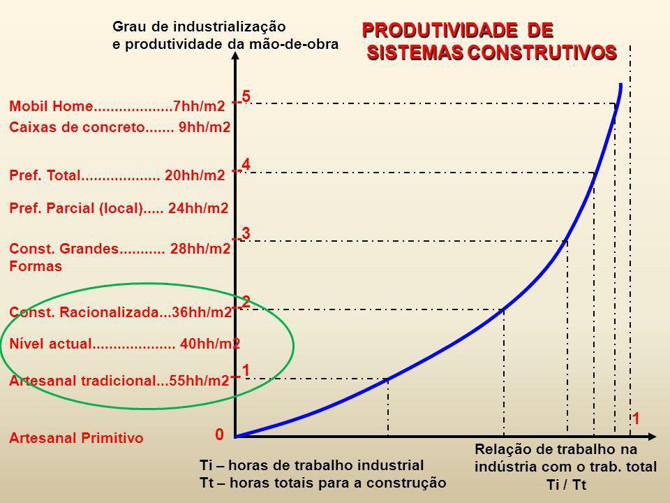 Mobil Home...................7hh/m2 Grau de industrialização e produtividade da mão-de-obra Caixas de concreto....... 9hh/m2 Pref. Total..............