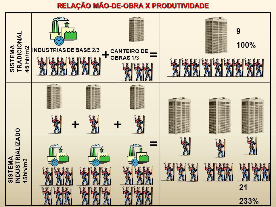 RELAÇÃO MÃO-DE-OBRA X PRODUTIVIDADE SISTEMA TRADICIONAL 45 hh/m2 SISTEMA INDUSTRIALIZADO 15hh/m2 INDUSTRIAS DE BASE 2/3 CANTEIRO DE OBRAS 1/3 9 100% 2
