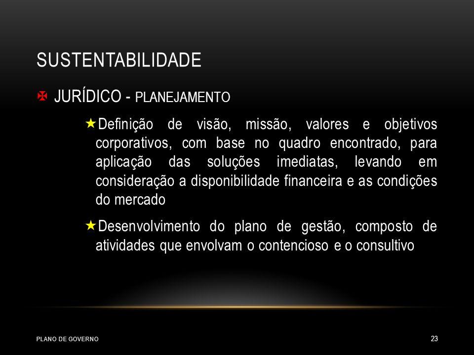 SUSTENTABILIDADE JURÍDICO - PLANEJAMENTO Definição de visão, missão, valores e objetivos corporativos, com base no quadro encontrado, para aplicação das soluções imediatas, levando em consideração a disponibilidade financeira e as condições do mercado Desenvolvimento do plano de gestão, composto de atividades que envolvam o contencioso e o consultivo PLANO DE GOVERNO 23