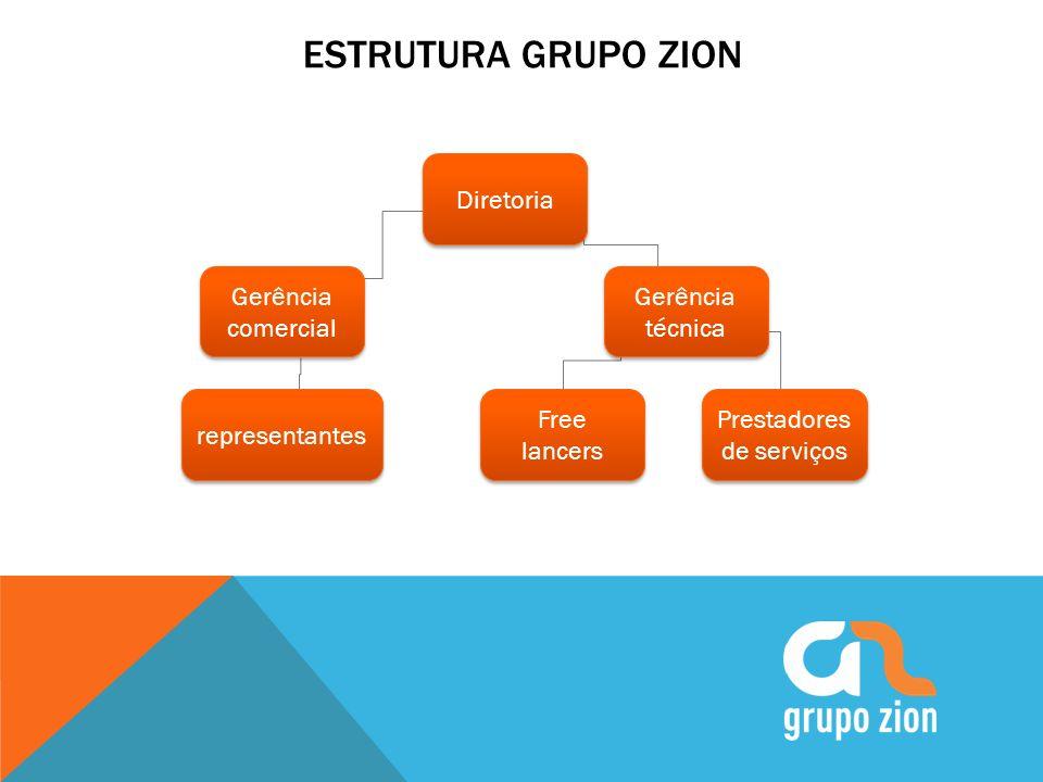 ESTRUTURA GRUPO ZION Gerência técnica Diretoria Gerência comercial representantes Free lancers Prestadores de serviços