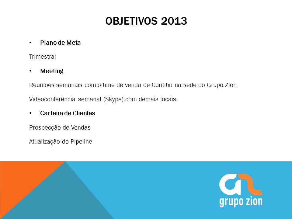 OBJETIVOS 2013 Plano de Meta Trimestral Meeting Reuniões semanais com o time de venda de Curitiba na sede do Grupo Zion. Videoconferência semanal (Sky