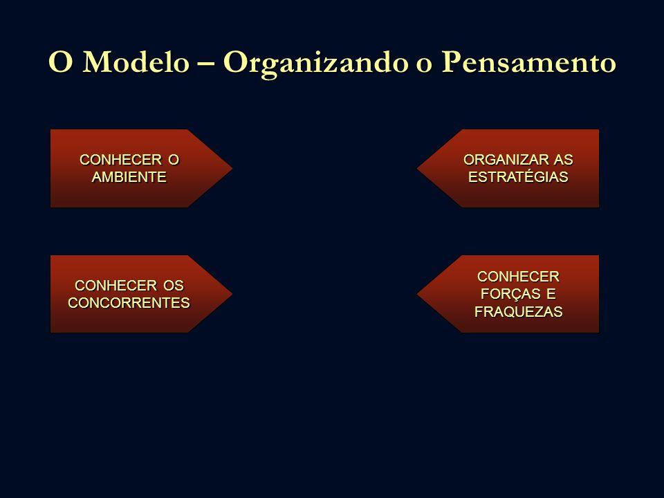 O Modelo – Organizando o Pensamento CONHECER O AMBIENTE CONHECER OS CONCORRENTES ORGANIZAR AS ESTRATÉGIAS CONHECER FORÇAS E FRAQUEZAS