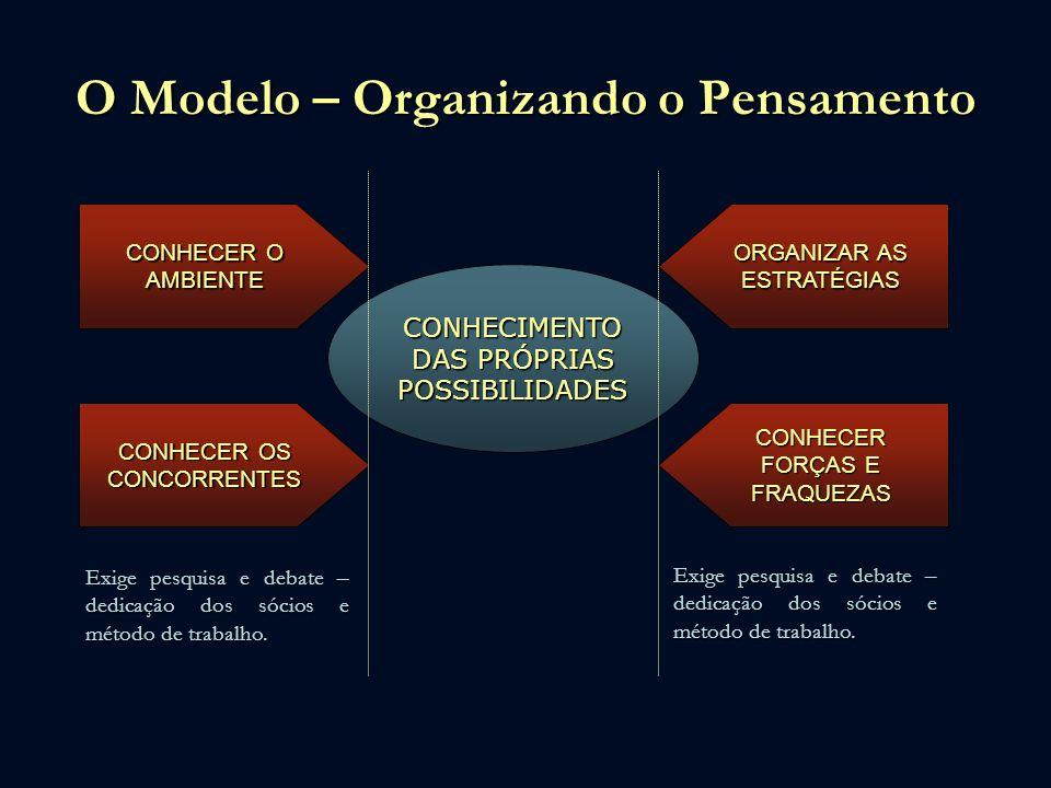 O Modelo – Organizando o Pensamento CONHECIMENTO DAS PRÓPRIAS POSSIBILIDADES CONHECER O AMBIENTE CONHECER OS CONCORRENTES ORGANIZAR AS ESTRATÉGIAS CON