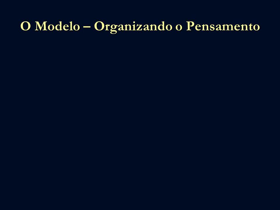 O Modelo – Organizando o Pensamento CONHECIMENTO DAS PRÓPRIAS POSSIBILIDADES CONHECER O AMBIENTE CONHECER OS CONCORRENTES ORGANIZAR AS ESTRATÉGIAS CONHECER FORÇAS E FRAQUEZAS Exige pesquisa e debate – dedicação dos sócios e método de trabalho.