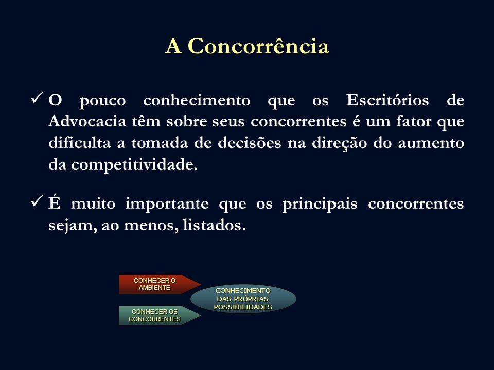 A Concorrência O pouco conhecimento que os Escritórios de Advocacia têm sobre seus concorrentes é um fator que dificulta a tomada de decisões na direç