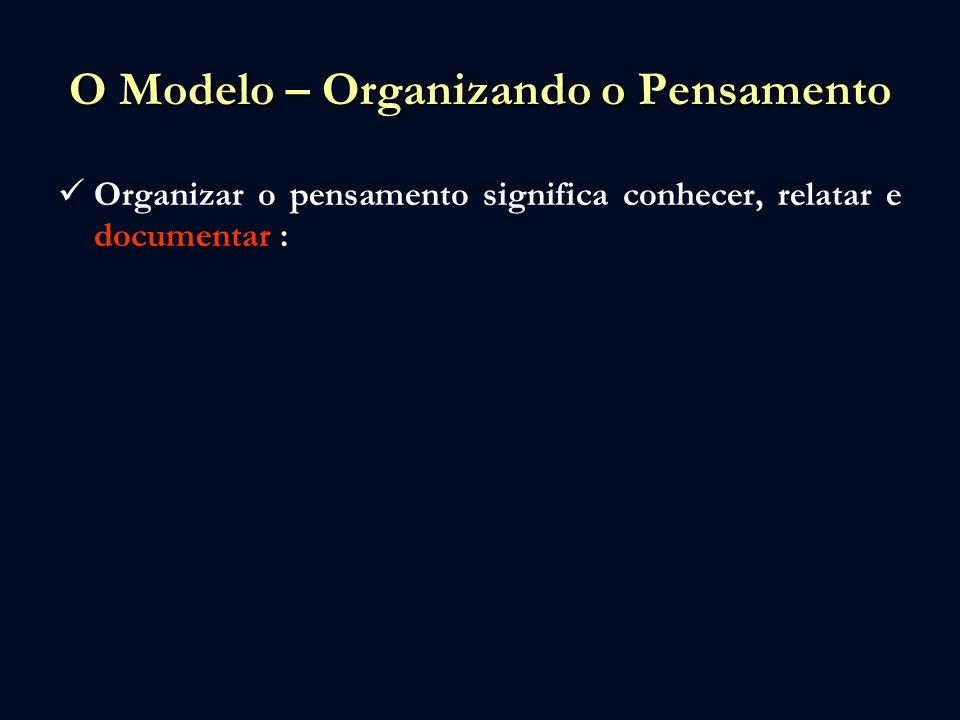 O Modelo – Organizando o Pensamento Organizar o pensamento significa conhecer, relatar e documentar : –O ambiente em que se situa o Escritório – às vezes chamado de terreno estratégico;