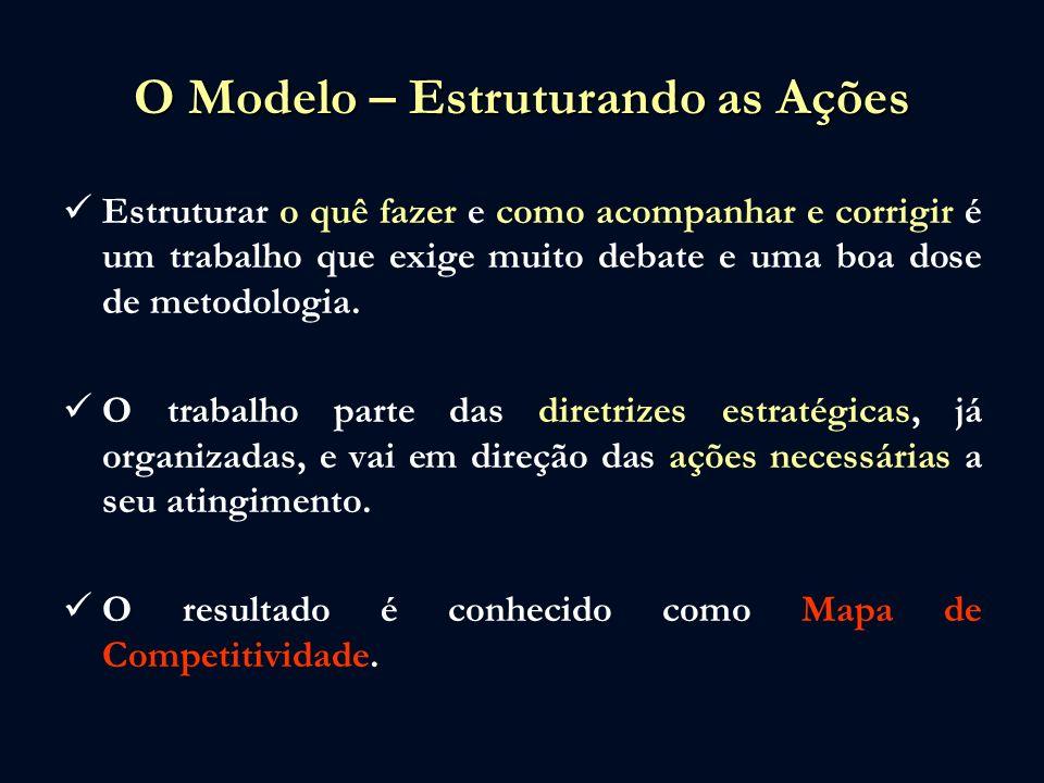 O Modelo – Estruturando as Ações Estruturar o quê fazer e como acompanhar e corrigir é um trabalho que exige muito debate e uma boa dose de metodologi