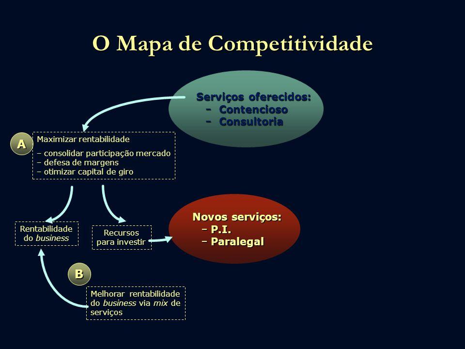 O Mapa de Competitividade Serviços oferecidos: Contencioso Contencioso Consultoria Consultoria Novos serviços: P.I. P.I. Paralegal Paralegal Maximizar