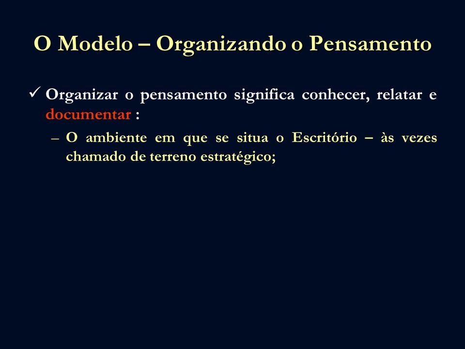 O Modelo – Organizando o Pensamento Organizar o pensamento significa conhecer, relatar e documentar : –O ambiente em que se situa o Escritório – às vezes chamado de terreno estratégico; –Os principais concorrentes em nossa área de atuação;